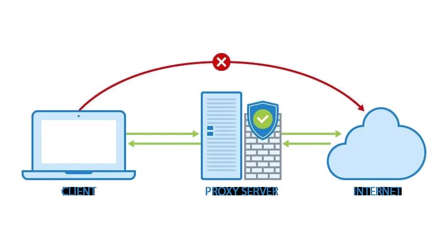 proxy server diagram