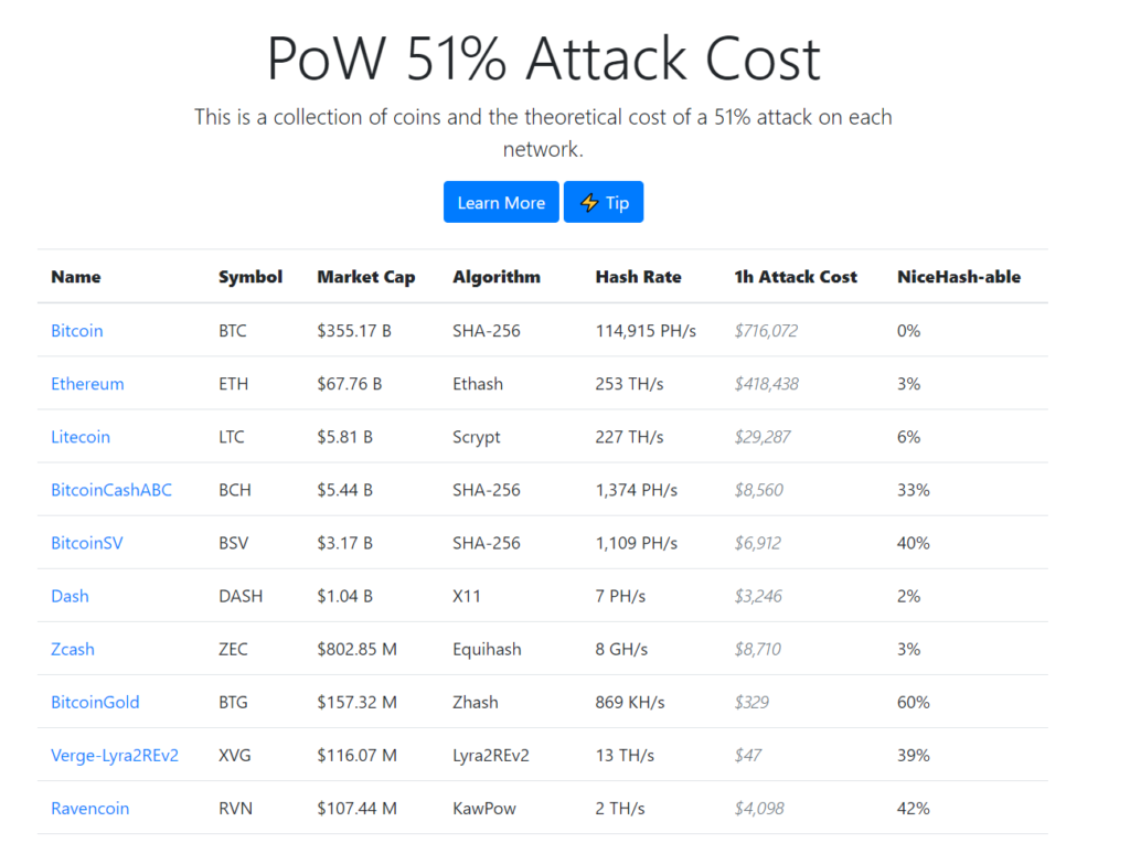 2021 04 21 16 14 22 Cost of a 51 Attack for Different Cryptocurrencies Crypto51