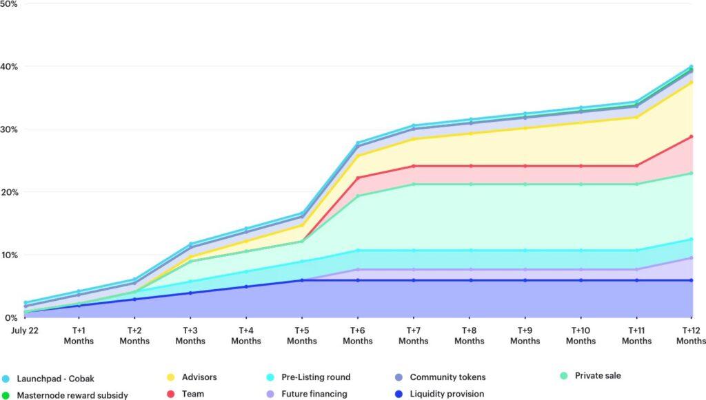 Distribution chart ex2