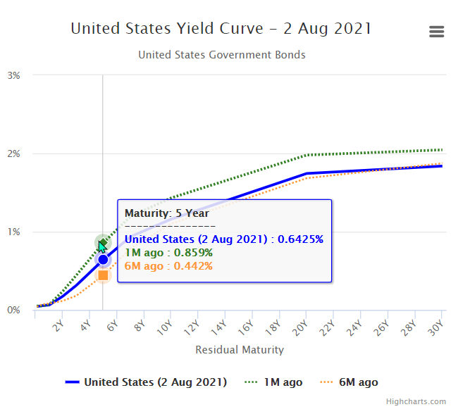2021 08 02 20 10 50 United States Government Bonds Yields Curve
