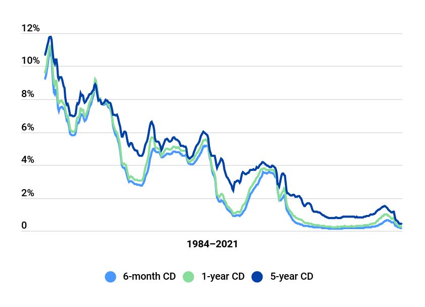 old historical cd rates 1984 2019